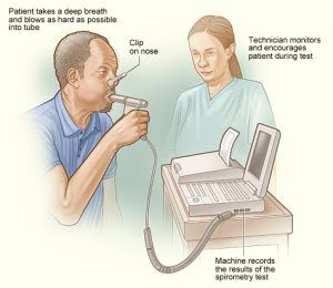 Breath-test